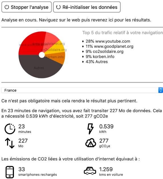 Exemple de rapport avec l'extension Carbonalyser