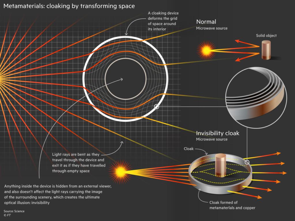 Principe de déviation de la lumière grâce aux méta-matériaux © Financial Times