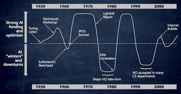 Hauts et bas de l'IA depuis 1950