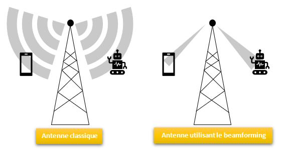 Antenne sans et avec beamforming