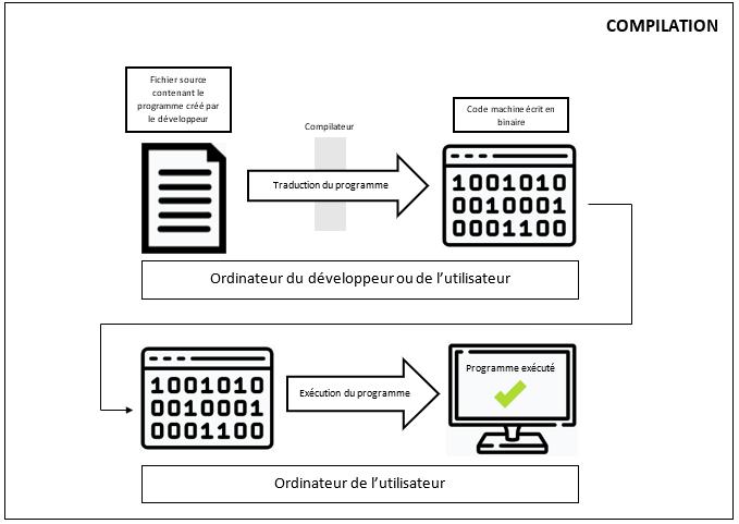 Schéma simplifié du principe de la compilation
