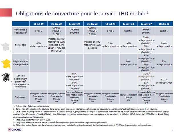 Obligations de couvertures pour le service Très Haut Débit mobile, définies par l'Arcep