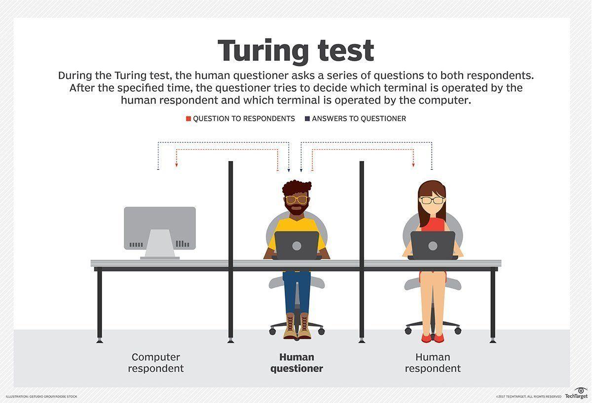 Principe du test de Turing (en anglais) | © TechTarget