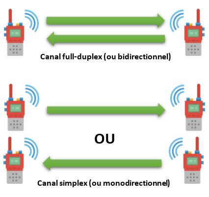 Exemple d'un canal full-duplex (utilisé pour la 5G), et d'un canal simplex