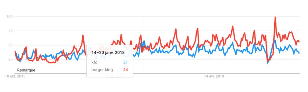 """Fréquence de recherche Google des mots-clés """"kfc"""" et """"burger king"""" entre 2015 et 2020"""