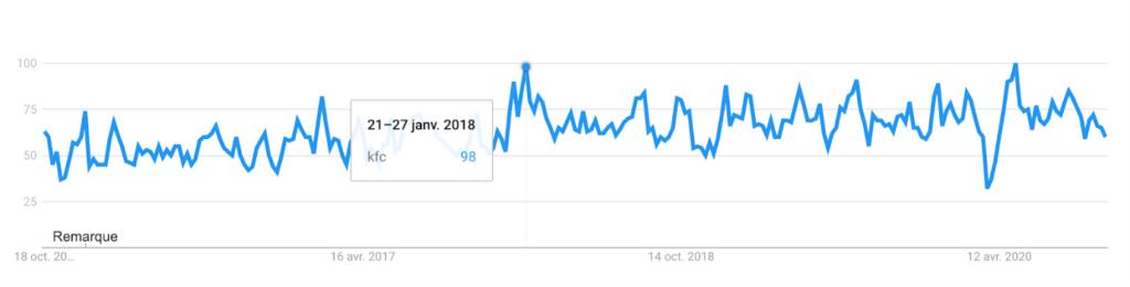 """Fréquence de recherche Google du mot-clé """"kfc"""" entre 2016 et 2020"""