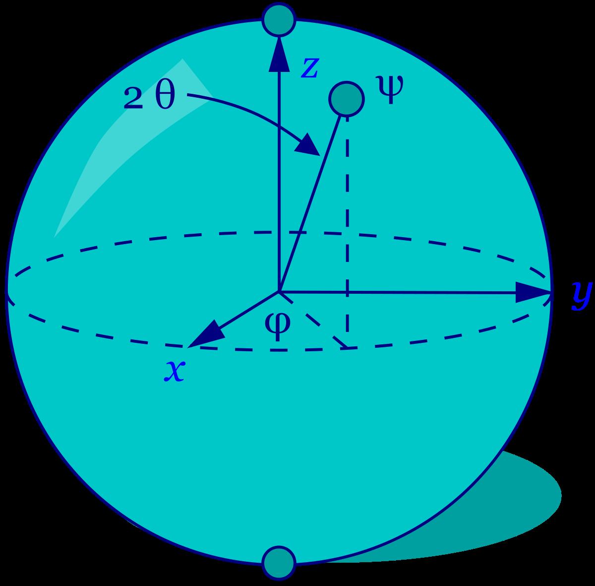 Représentation d'un qubit par une sphère de Bloch