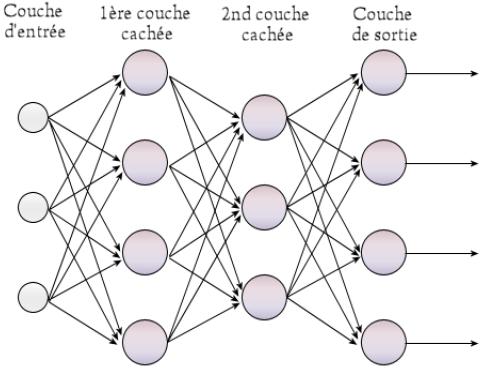 Réseau de neurones à 4 couches