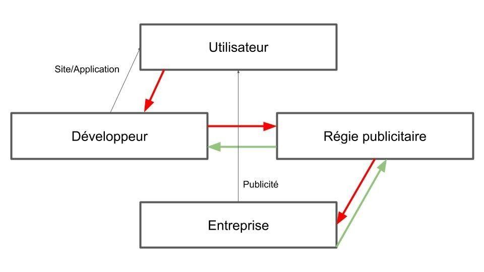 Schéma de collecte de données