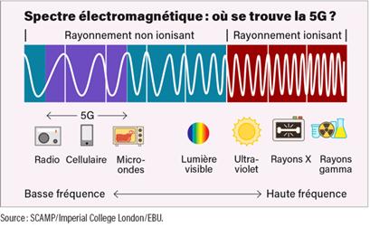 Spectre électromagnétique de la 5G